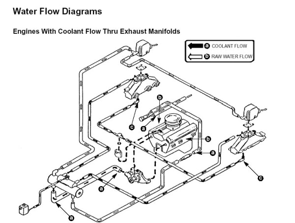 Water Flow Drawing At Getdrawings Com