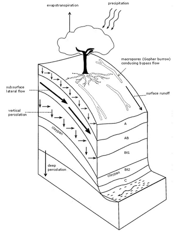 Water Flow Drawing At Getdrawings Com