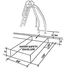 250x262 Water Safety Envelope Spp Inground Pool Kit Blog