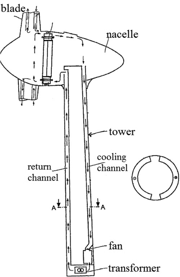 585x900 On Heat Transfer Issues For Wind Energy Systems Journal