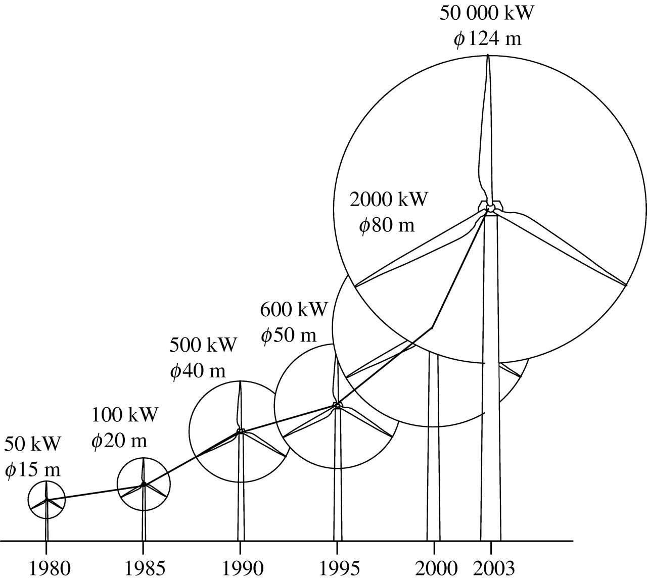 wind turbines size