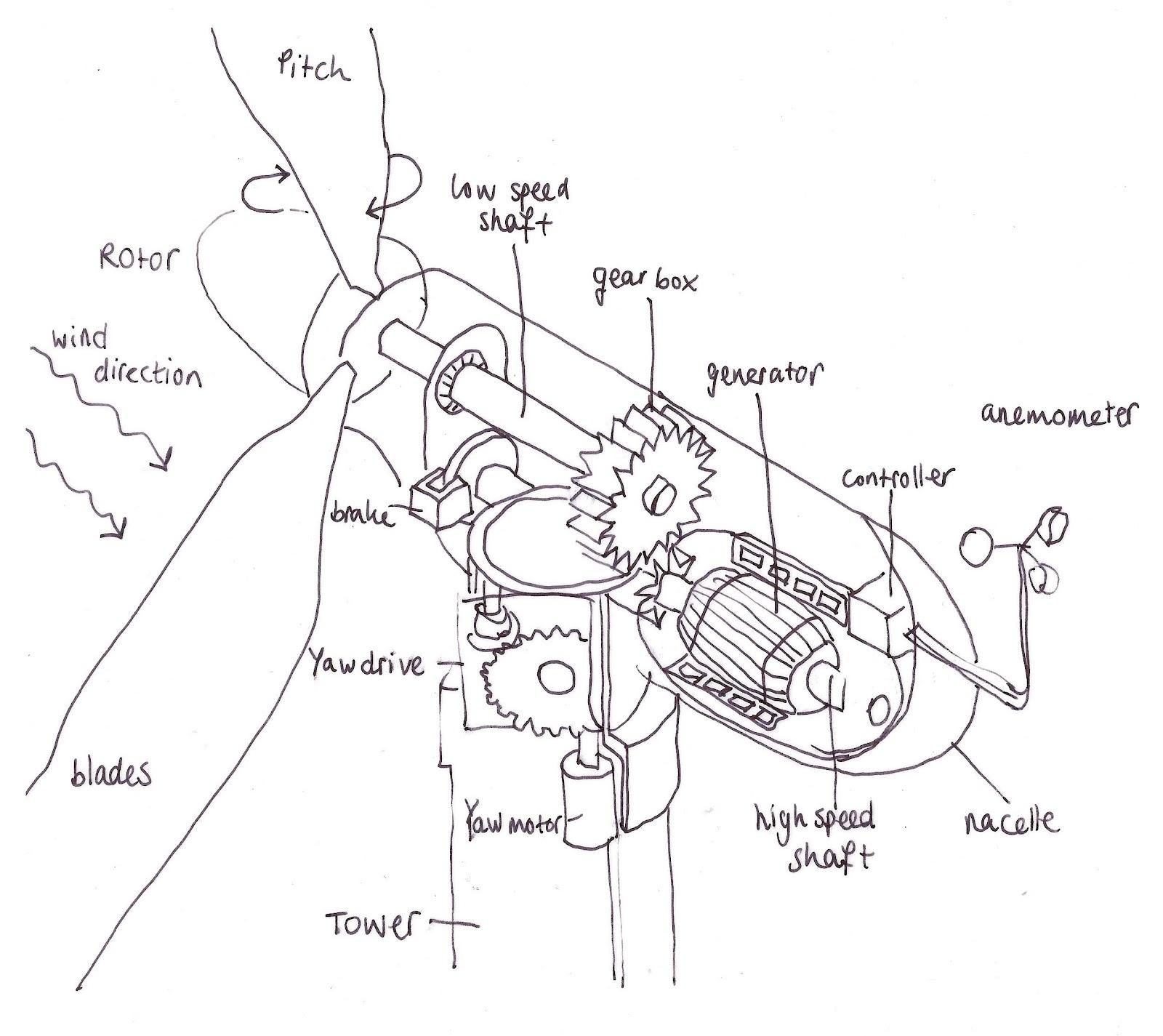 1600x1425 Buckylab How It Works Wind Turbine