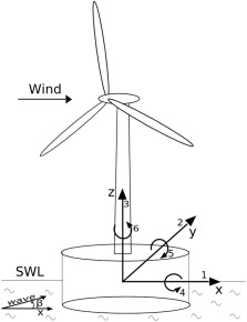 223x290 Modes Of Response Of An Offshore Wind Turbine With Directional