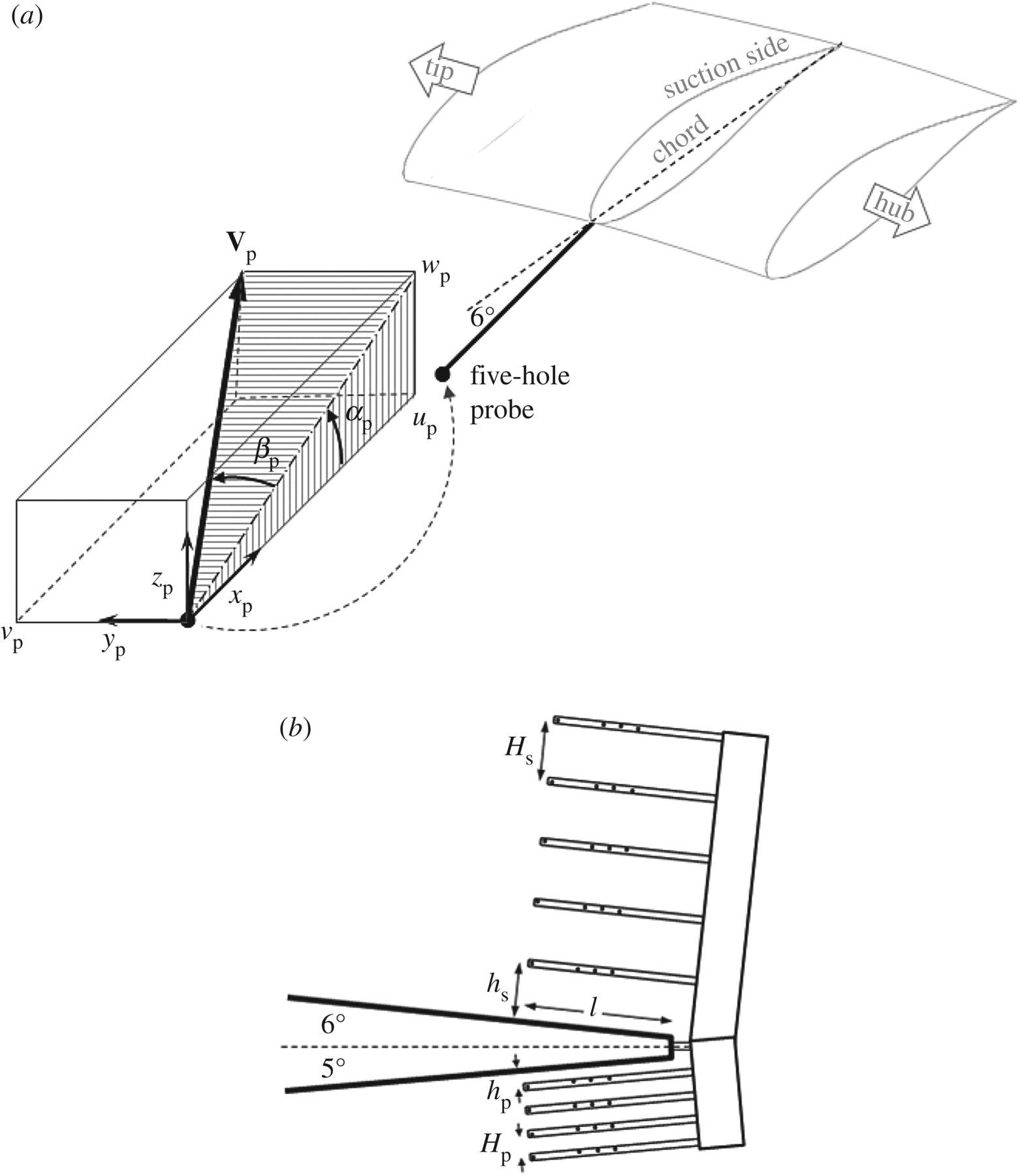 1562x1800 Nonsteady Wind Turbine Response Philosophical Transactions