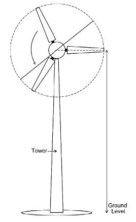 268x438 Solved A Wind Turbine Has Blades 10 Meters Long And A Tow