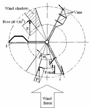 317x374 Type Wind Turbine Of Three Frames.