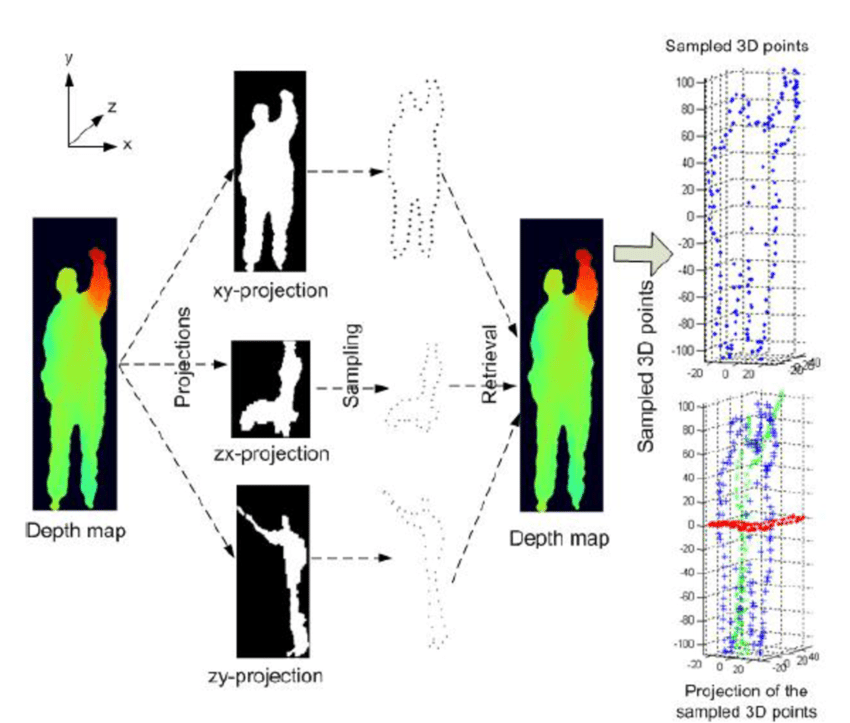 850x723 Figure 2.6 Computation Of 3d Silhouette In [46]. The Depth Map Is