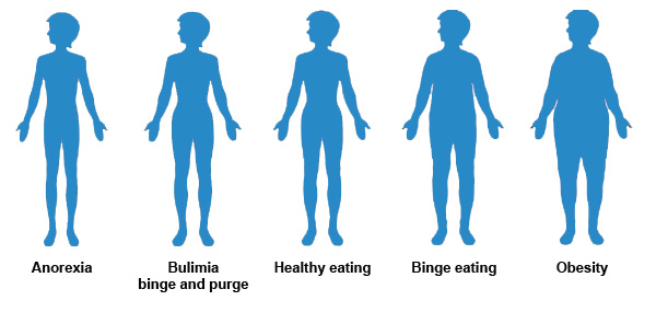 600x285 Visual Eating Disorder Body Type Guide
