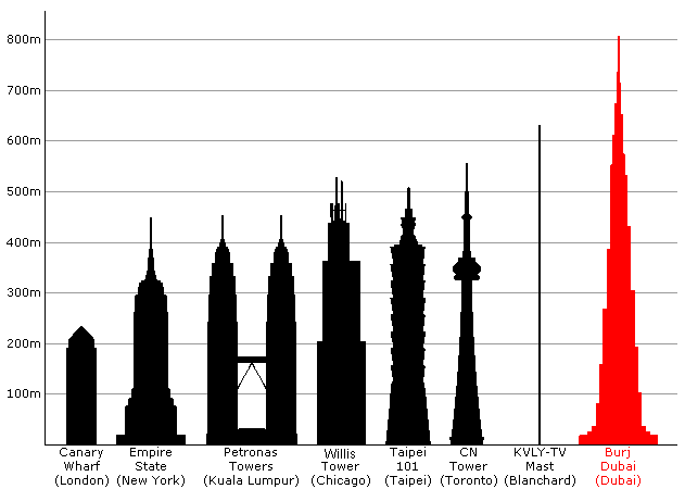 631x450 Iconic Building Silhouettes Empire State Building = 1,454 Ft