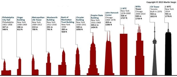 620x271 The Tallest Buildings On Each Continent Throughout History