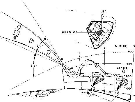 464x352 Geodetic Altitude Versus Range To Go