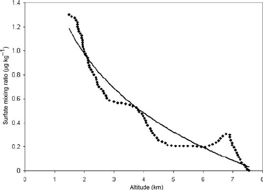 532x385 Sulphate Mixing Ratios As A Function Of Altitude Obtained