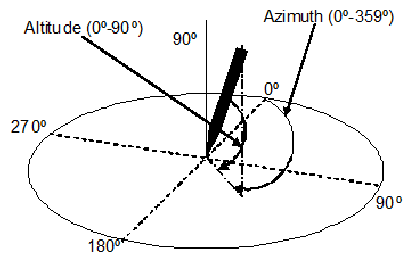 414x264 Azimuth And Altitude Angles Of The Pen With Respect To The Plane