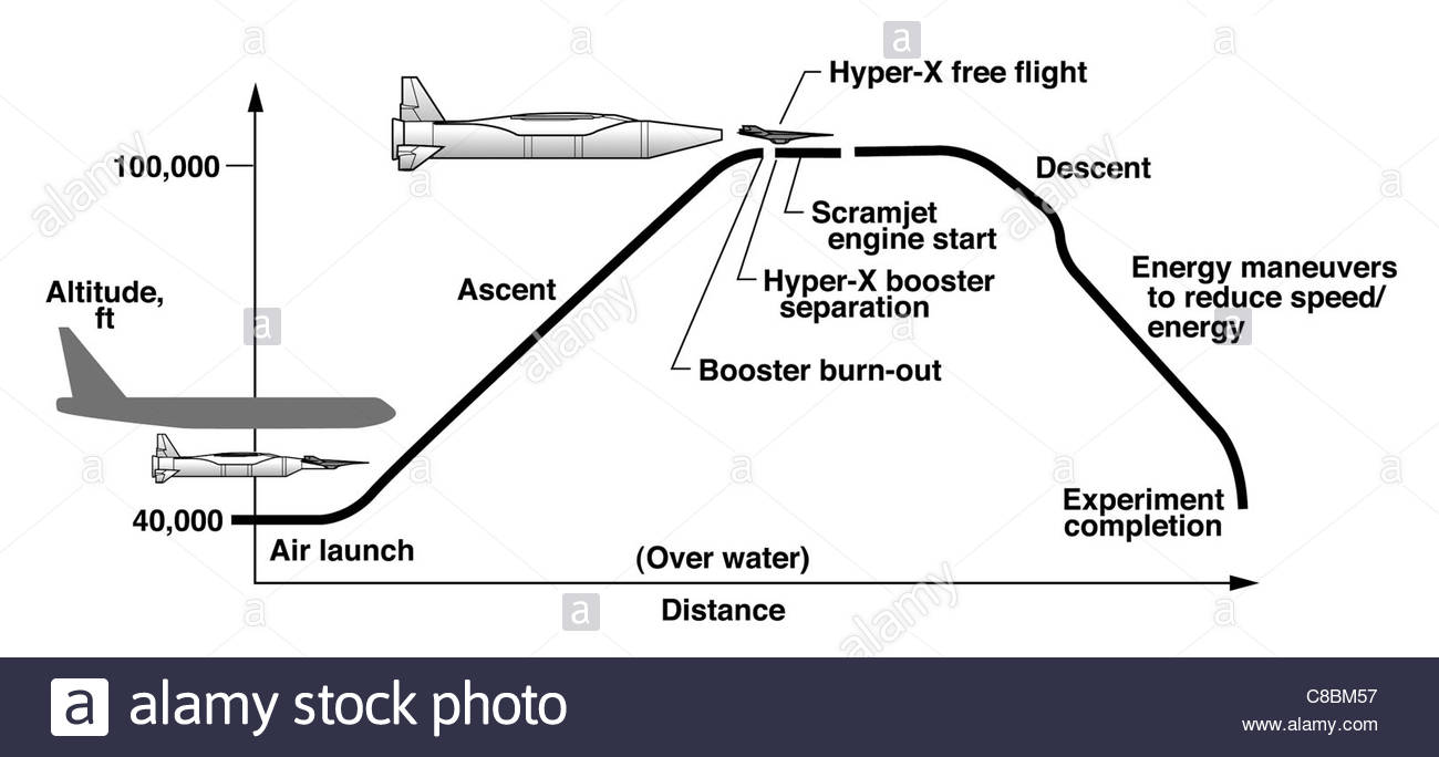 1300x684 3 View Aircraft Line Art Drawing X 43a Unpiloted Hypersonic