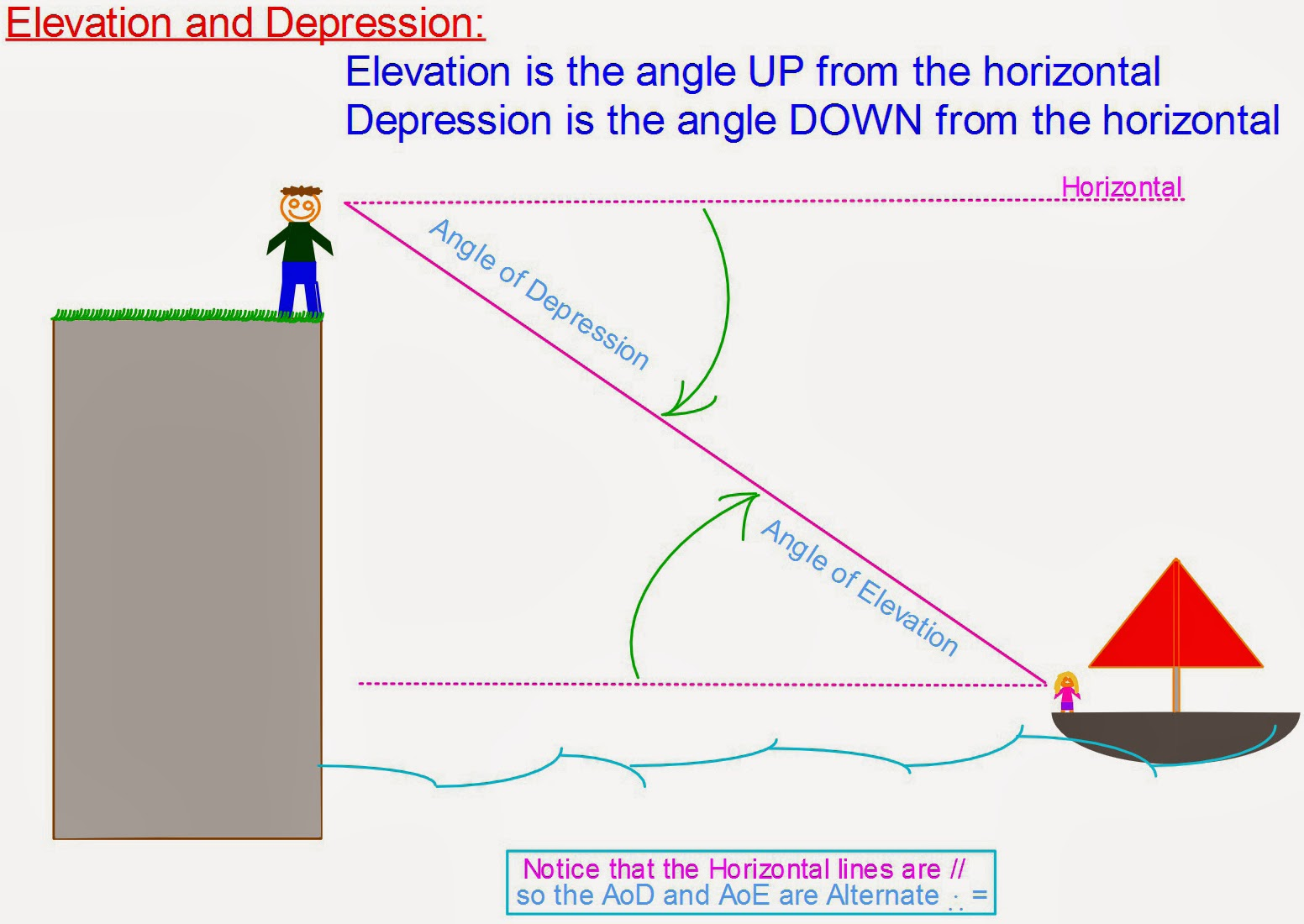 Angle Of Elevation And Depression Problems With Solutions ...