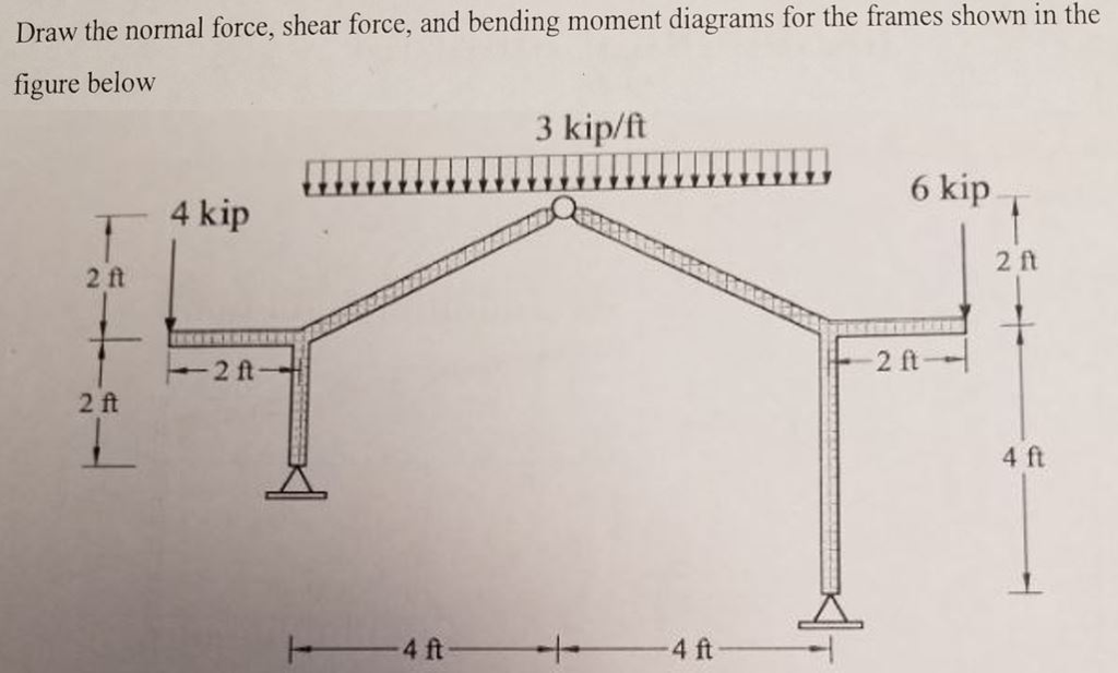 1024x617 Solved Draw The Normal Force, Shear Force, And Bending Mo