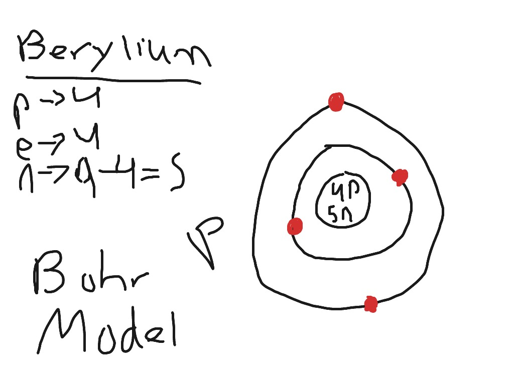 download hydrogen atom bohr model with proton neutron and