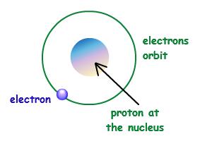 283x207 bohr model bohr atomic model