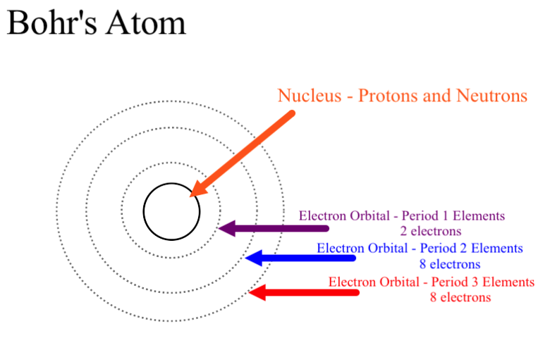 Bohr Model Drawing Oxygen At Getdrawings Free For Personal Use