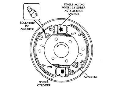 383x285 Drum Brakes (Automobile)