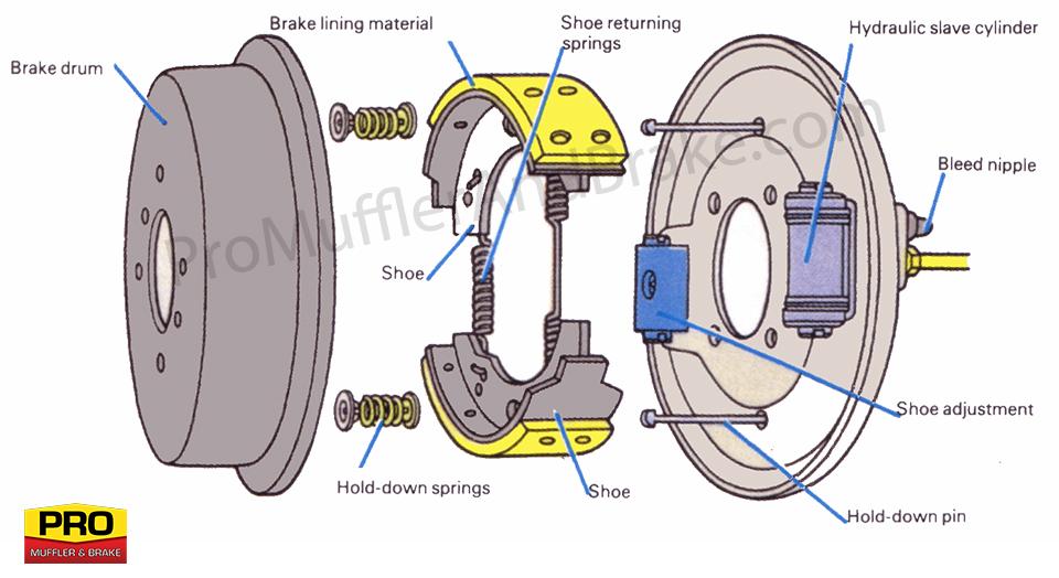 960x524 Drum Brakes