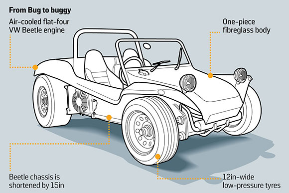 Buggy Drawing at GetDrawings.com | Free for personal use Buggy ...