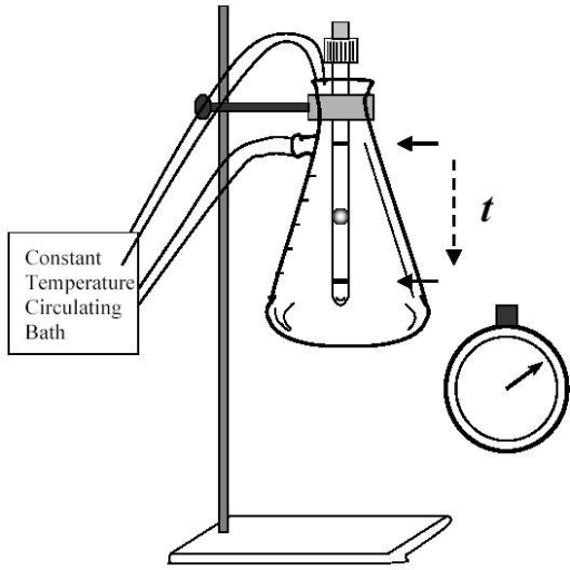 512x512 Drawing Of The Setting Used To Measure Viscosity. A Kit Open I
