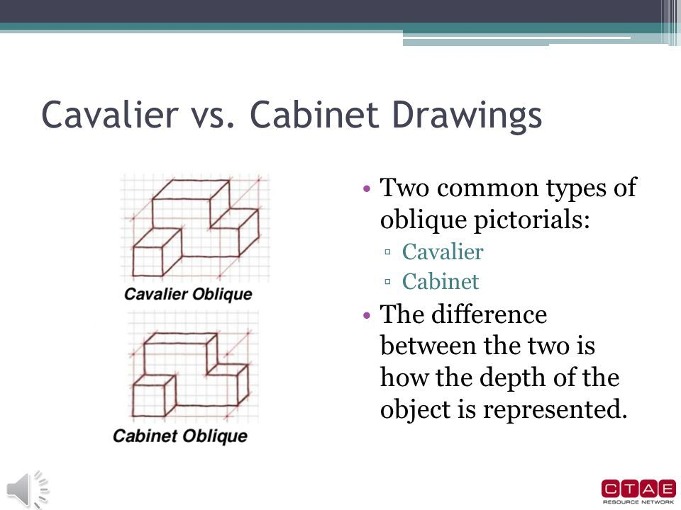 960x720 Difference Between Cabinet Cavalier Oblique Drawings Www