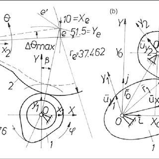 320x320 The Calculus Schema For The Cam Oscillating Cam Follower Mechanism