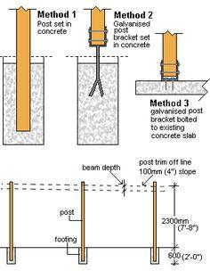 236x304 Flat Roof Double Carport Plans Double Carport