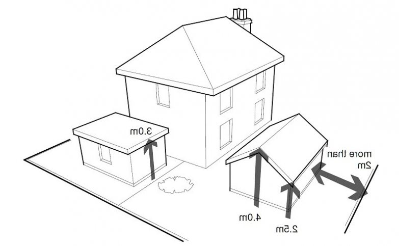 783x483 Diagram Showing Property More Than 2m From A Boundary Amp Eave