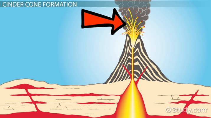 Cinder Cone Volcano Drawing At Getdrawings Free For Personal
