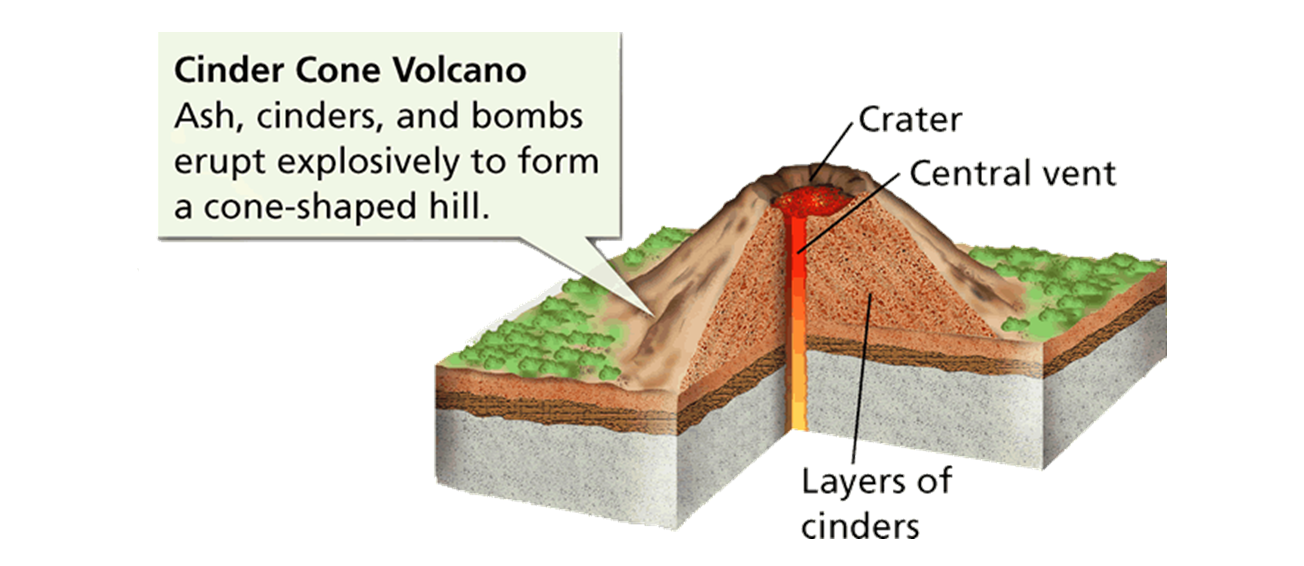 cinder cone volcano drawing at getdrawings com free for personal rh getdrawings com Volcano Diagram with Labels Stratovolcano Diagram