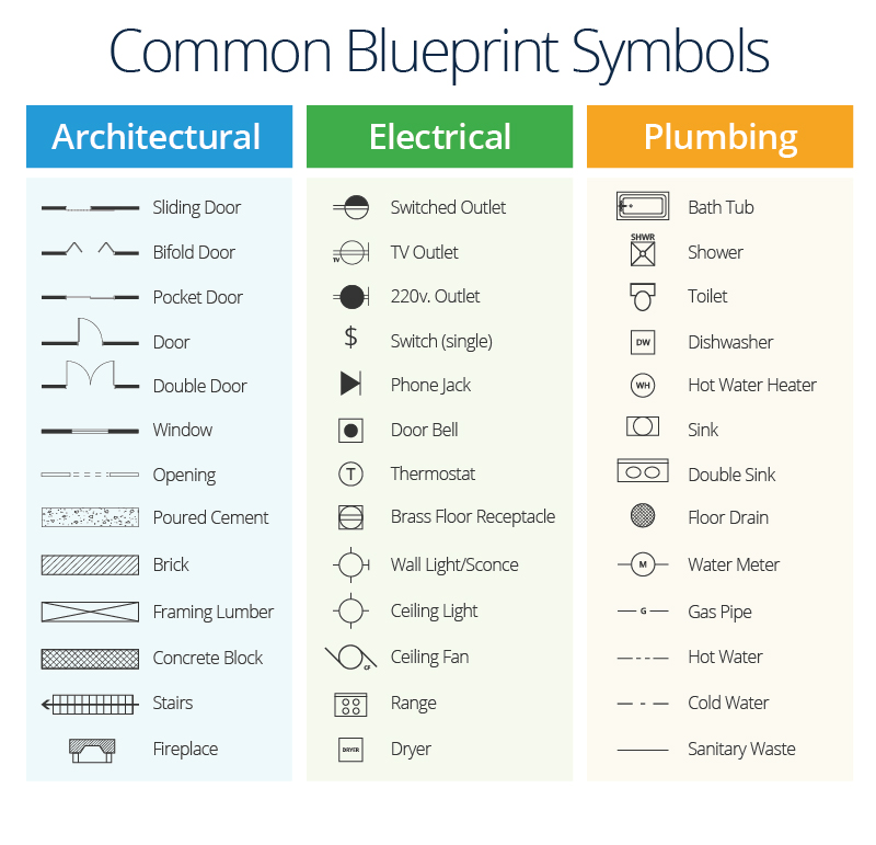 Civil engineering drawing symbols and their meanings at getdrawings 800x771 a master class in construction plans smartsheet malvernweather Choice Image