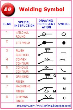 Civil Engineering Drawing Symbols And Their Meanings at GetDrawings