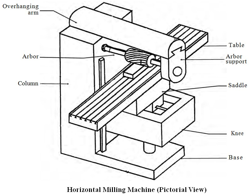 794x625 Column And Knee Type Milling Machine Education Discussion