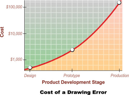 425x312 Dimensional Engineering Solutions Consulting, Drawing Review,