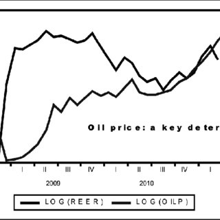320x320 Nigeria's Gdp And Crude Oil (Bonny Light) Price Download