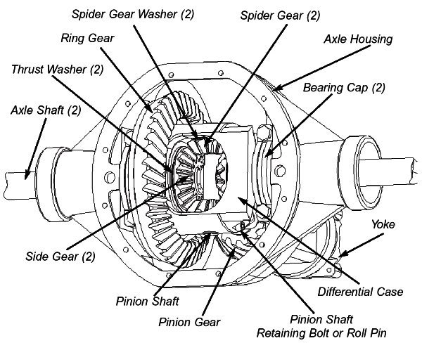 Ezgo Axle Diagram