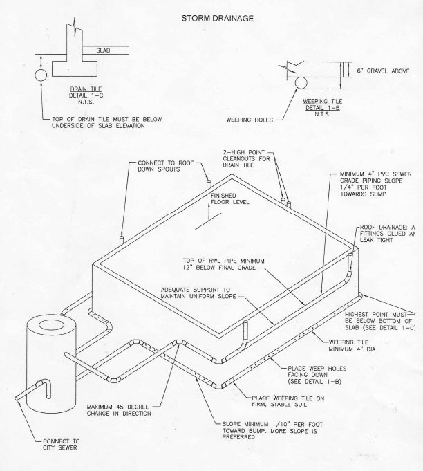 Drainage Drawing At Getdrawings Com