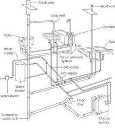 236x263 Plumbing Symbols Explained!