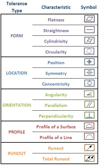 Engineering Drawing Symbols And Their Meanings Pdf At Getdrawings