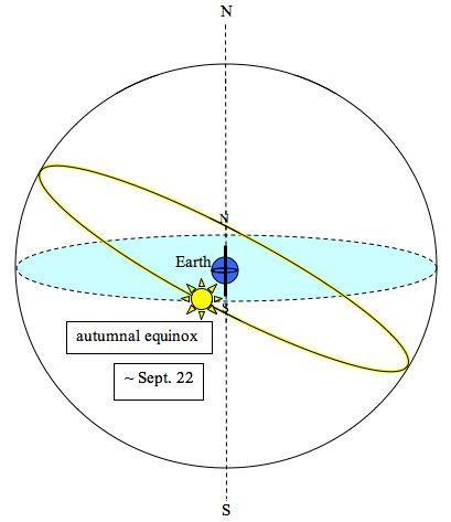 Equinox Drawing At Getdrawings Com