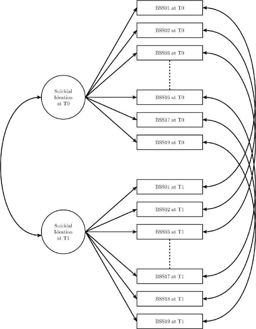 850x1092 Model To Estimate Measurement Invariance. Download Scientific