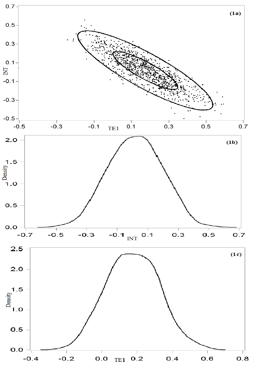 848x1239 1a) The Scatterplot For Approximate Distribution Of The Ml
