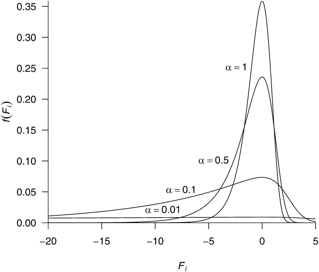 1280x1090 A Penalized Likelihood Method To Estimate The Distribution