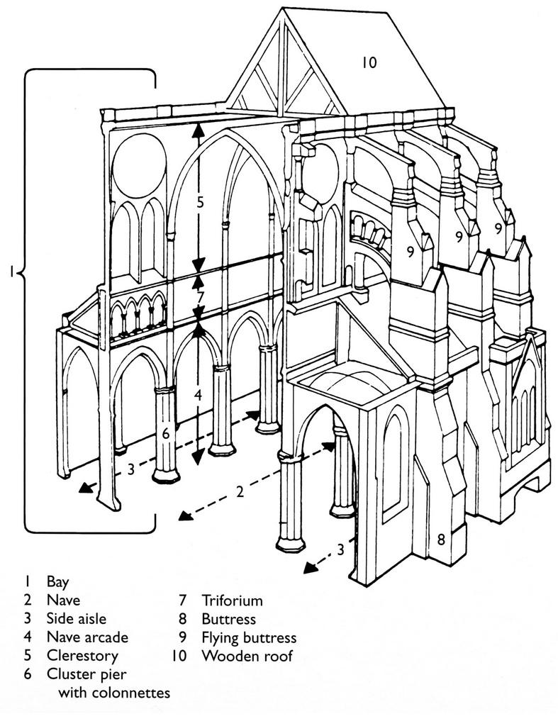 787x1024 Gothic Architecture Interior Diagram Of Perfect Lostarkco