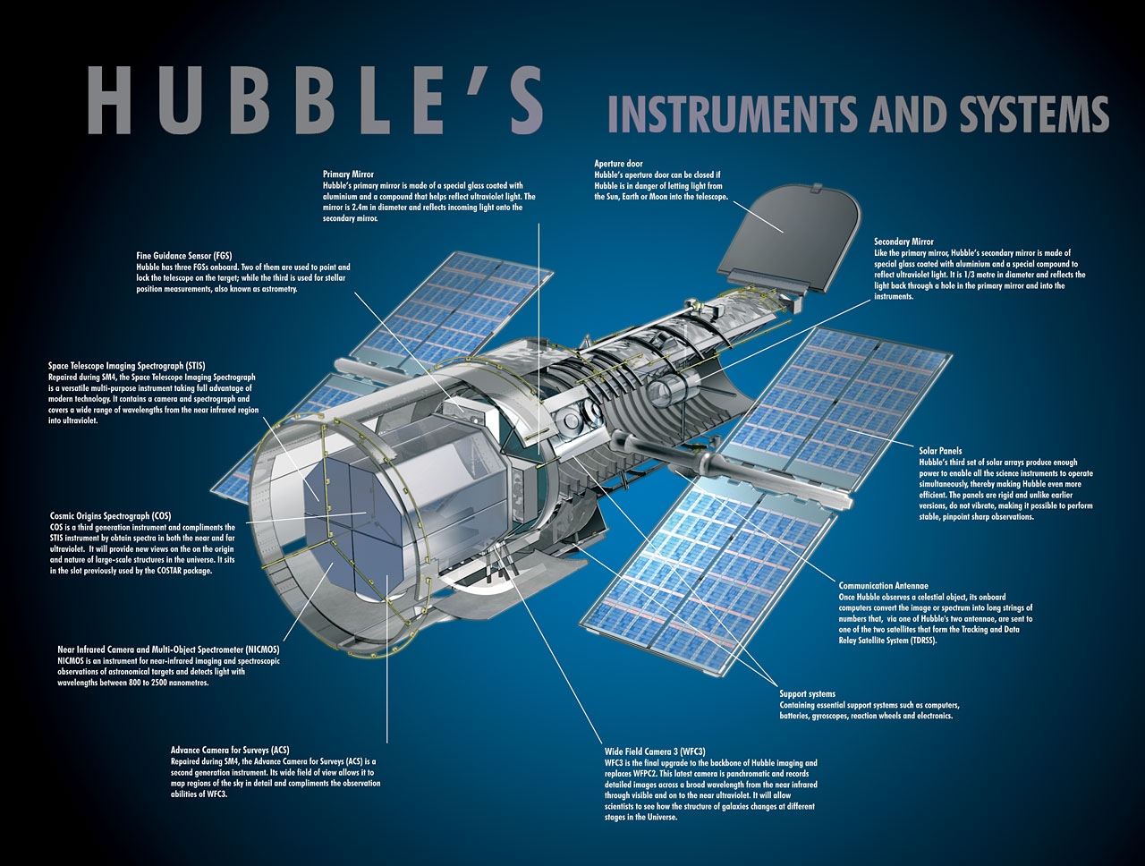1280x968 Hubble Exploded View Esahubble