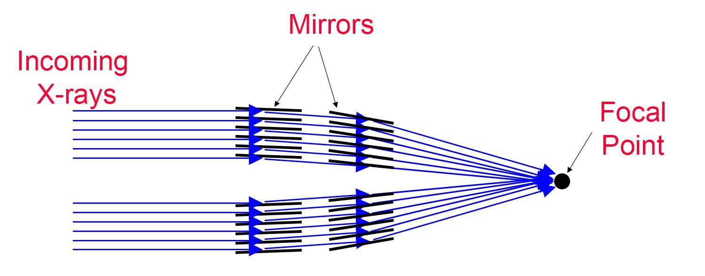 1500x589 X Ray Telescopes