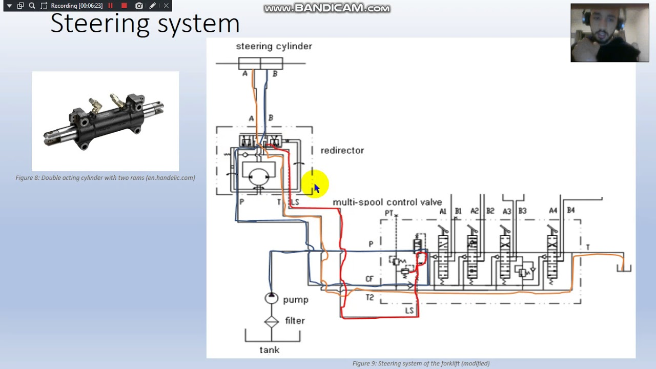 Clark Forklift Wiring Diagrams Fix Your Own Car With Wiring Diagram
